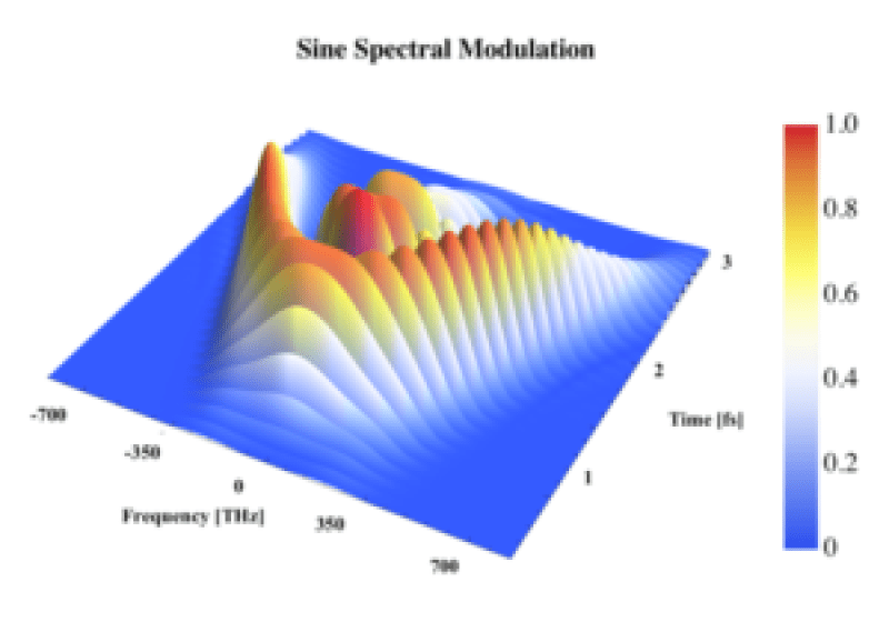 wignerplot_spectral_sine - Advances in Engineering