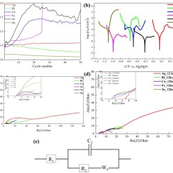 Impact of anode substrates on electrodeposited zinc over cycling in zinc-anode rechargeable alkaline batteries - advances in engineering