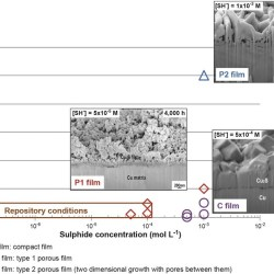 Non-uniform film growth and micromacro-galvanic corrosion of copper in aqueous sulphide solutions containing chloride - advances in engineering