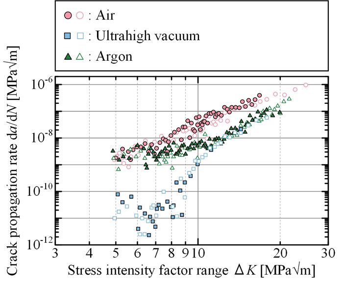 Effects of vacuum environment on small fatigue crack propagation in Ti-6Al-4V