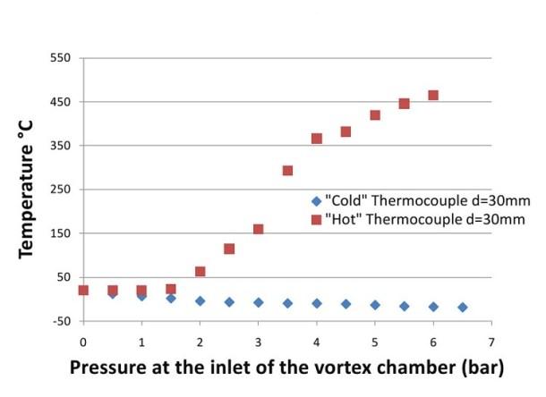 heat transfer in compressible fluids by Pressure Gradient Elastic Waves