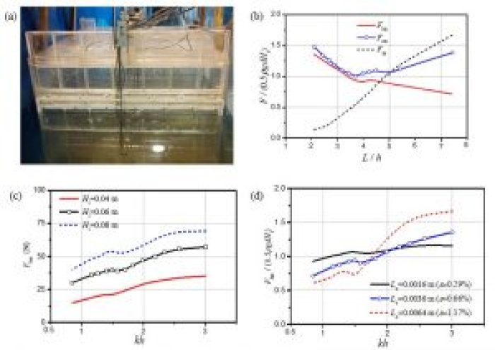 investigation of wave dynamics on a land-fixed oscillating water column device - advances in engineering