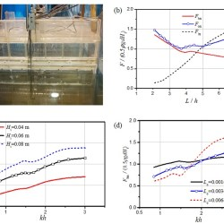 Numerical and experimental investigation of wave dynamics on a land-fixed oscillating water column device - advances in engineering