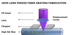 long period fiber grating simulation dating