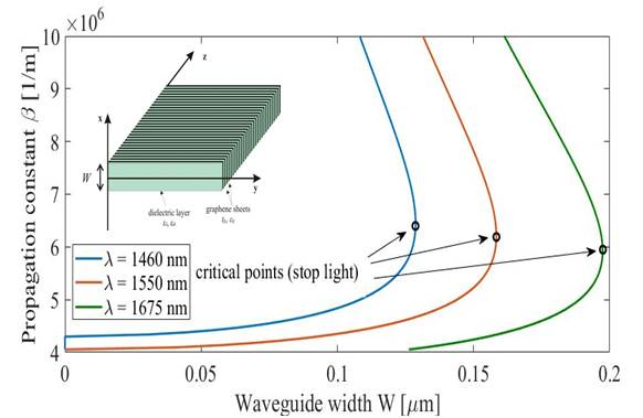 Tunable slow light in graphene-based hyperbolic metamaterial waveguide operating in SCLU telecom bands-Advances in Engineering