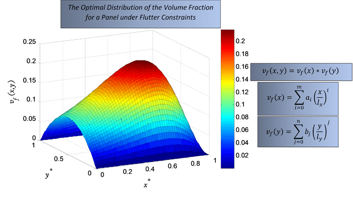 functionally graded material composition polynomial expansion volume fraction- Advances in Engineering
