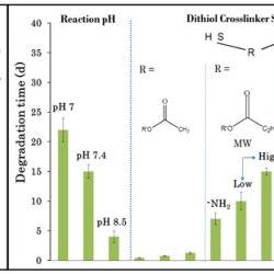 Control-gelation-properties-PEG-hydrogels-chemical-physical-identity-crosslinker-Advances-in-Engineering