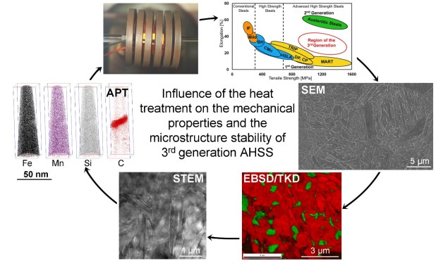 Influence of Heat Treatment on Microstructure Stability and Mechanical Properties of a Carbide-Free Bainitic Steel- Advances in Engineering
