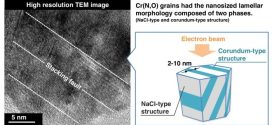 Microstructure of Cr (N, O) thin films studied by high resolution transmission electron microscopy- Advances in Engineering