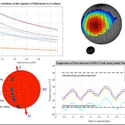 Thermophysical modeling of Didymos' moon for the Asteroid Impact Mission- Advances in Engineering