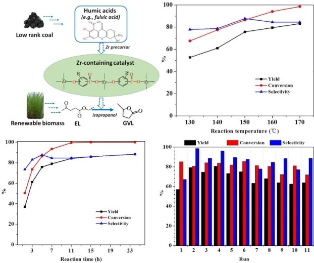 Efficient Zr-Containing Catalyst Based on Humic Acids for the Conversion of Biomass-Derived Ethyl Levulinate into Gamma-Valerolactone-Advances in Engineering