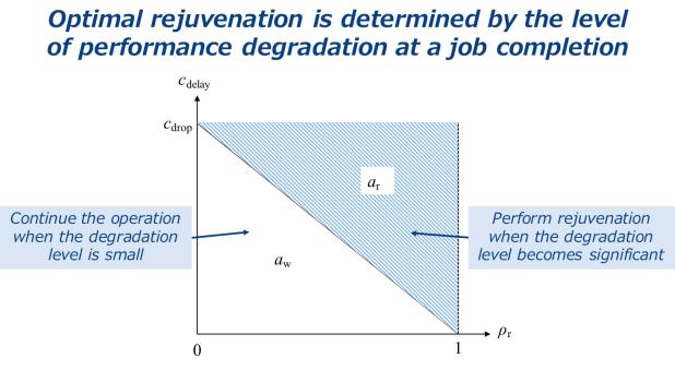 optimal stopping problem for software rejuvenation in a deteriorating job processing system-Advances in Engineering