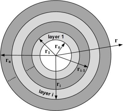 Closed-form analytical solutions of transient heat conduction in hollow composite cylinders with any number of layers- Advances in Engineering