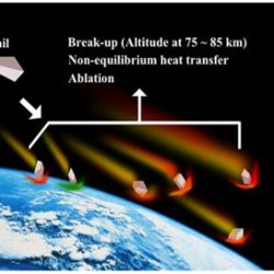 Reentry trajectory and survivability estimation of small space debris with catalytic recombination- Advances in Engineering