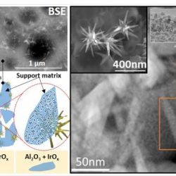 Solution combustion synthesis of highly dispersible and dispersed iridium oxide as an anode catalyst in PEM water electrolysis- Advances in Engineering