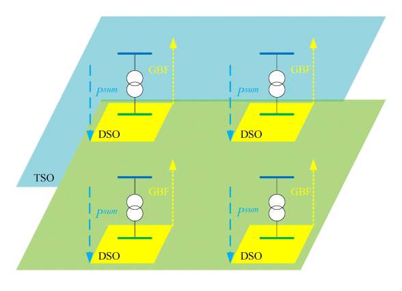 Hierarchical coordination of TSO-DSO economic dispatch considering large-scale integration of distributed energy resources. Advances in Engineering