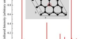 Thermal properties infrared spectra imperfect graphene-Advances in Engineering-2