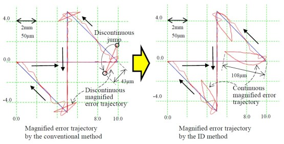 Evaluation and Magnified Representation of Two-Dimensional Contouring Error. Advances in Engineering