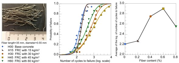 Influence of the fiber content on the compressive low-cycle fatigue behavior of self-compacting SFRC. Advances in Engineering
