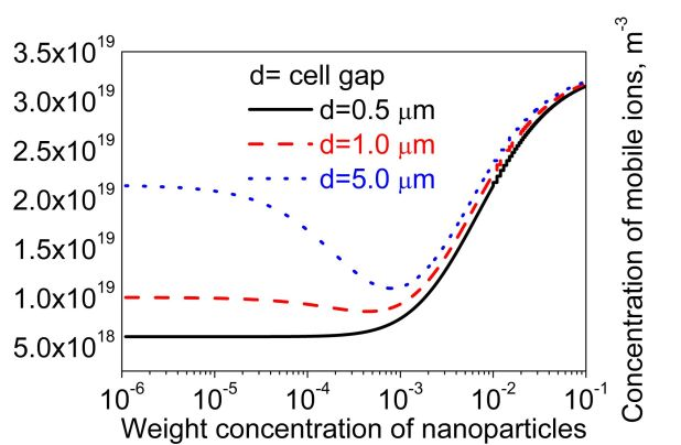 Ions and size effects in nanoparticleliquid crystal colloids sandwiched between two substrates. The case of two types of fully ionized species. Advances in Engineering