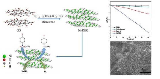 Microwave-irradiated preparation of reduced graphene oxide-Ni nanostructures and their enhanced performance for catalytic reduction of 4-nitrophenol. Advances in Engineering