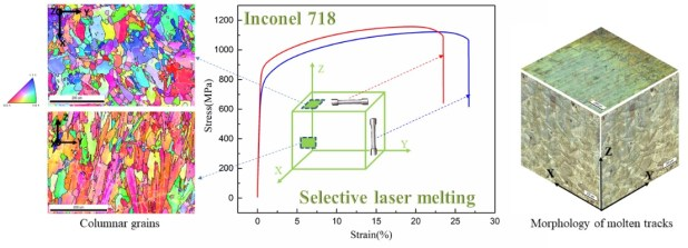 Anisotropic tensile behavior of in situ precipitation strengthened Inconel 718 fabricated by additive manufacturing. Advances in Engineering