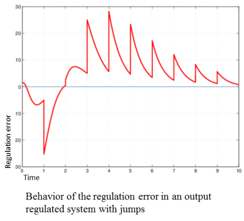 Output regulation by error dynamic feedback in hybrid systems with periodic state jumps. Advances in Engineering