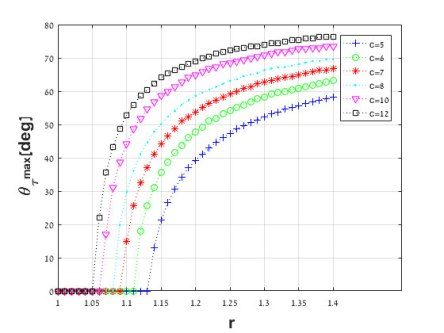 analysis of elliptical cross-section helical spring with small helix angle under static load. Advances in Engineering