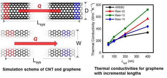 Reactive force field simulation on thermal conductivities of carbon nanotubes and graphene. Advances in Engineering
