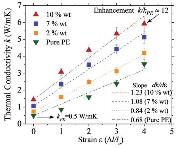 High thermal conductivity through simultaneously aligned polyethylene lamellae and graphene nanoplatelets. Advances in Engineering