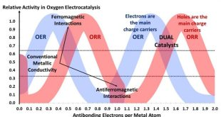Spin dependent interactions catalyze the oxygen electrochemistry.. Advances in Engineering