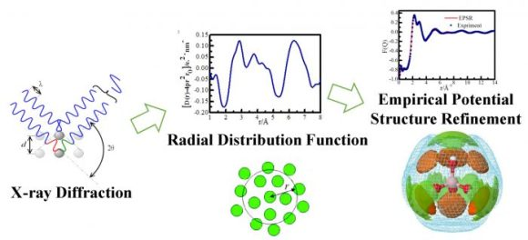 B(OH)4 hydration and association in sodium metaborate solutions by X-ray diffraction and empirical potential structure refinement.. Advances in Engineering