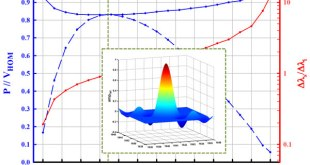 Numerical Investigation of Photon-Pair Generation in Periodically Poled MTiOXO4 (M=K, Rb, Cs; X=P, As) .. Advances in Engineering