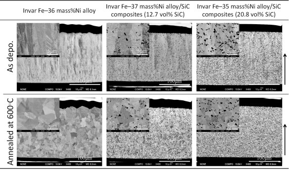 Properties of electrodeposited invar Fe–Ni alloySiC composite film. Advances in Engineering