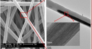 Raman scattering from single WS2 nanotubes in stretched PVDF electrospun fibers-Advances in Engineering-
