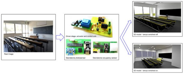 A first approach to universal daylight and occupancy control system for any lamps. Advances in Engineering