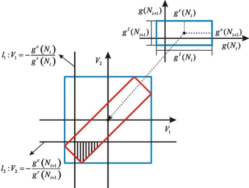 Reliability estimation of fatigue crack growth prediction via limited measured data. Advances in Engineering