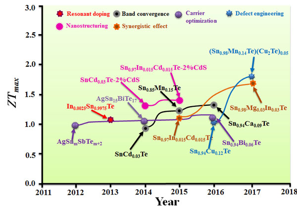 Eco-Friendly SnTe Thermoelectric Materials -Advances in Engineering