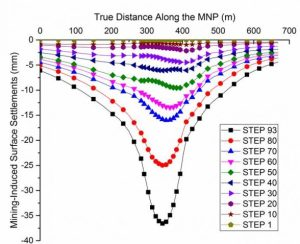 Prediction of mining-induced surface subsidence and ground movements at a Canadian diamond mine using an elastoplastic finite element model. Advances in Engineering