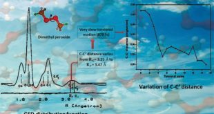 Gas-phase structure of dimethyl peroxide-Advances in Engineering. Advances in Engineering
