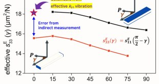intensive elastic parameters of k33 mode piezoelectric ceramics-Advances in Engineering