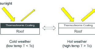 thermochromic elastomeric roof coatings for low-slope roofs-Advances in Engineering
