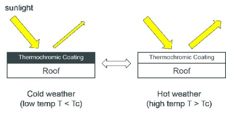 Evaluation of thermochromic elastomeric roof coatings for low-slope