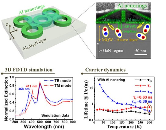 Enhanced light emission from AlGaN/GaN multiple quantum wells using the localized surface plasmon effect by aluminum nanoring patterns
