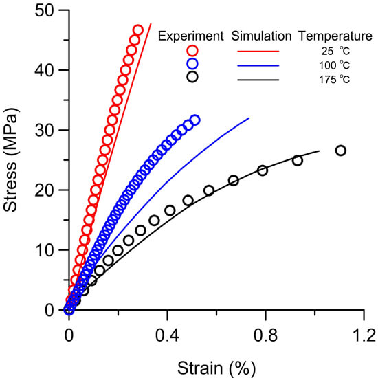 Constitutive modelling on the whole-life uniaxial ratcheting behavior of sintered nano-scale silver paste . Advances in Engineering