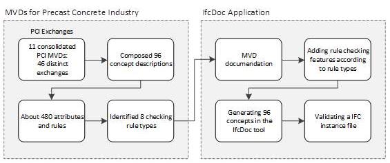 ensuring data exchange integrity of building information models-Advances in Engineering