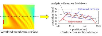 envelope curve of wrinkled membrane surface distortions -Advances in Engineering