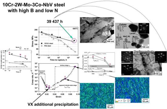 superior long-term creep resistance of a 10% Cr steel. Advances in Engineering