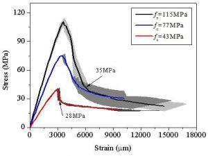 ultra-high ductility cementitious composites