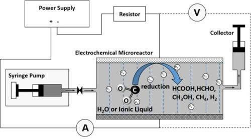 An innovative way to reduce CO2: combination of ionic liquid and microtechnology. Advances in Engineering